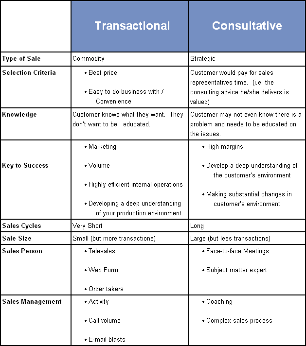 transactional selling vs relationship quotes